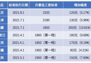 lowest salary_2021